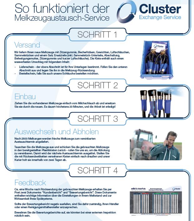 milkrite InterPuls Cluster exchange service